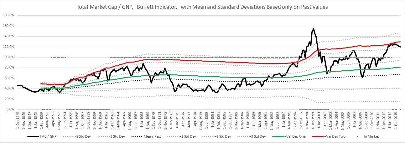 Buffett Indicator chart with various standard deviation lines based only on past data.